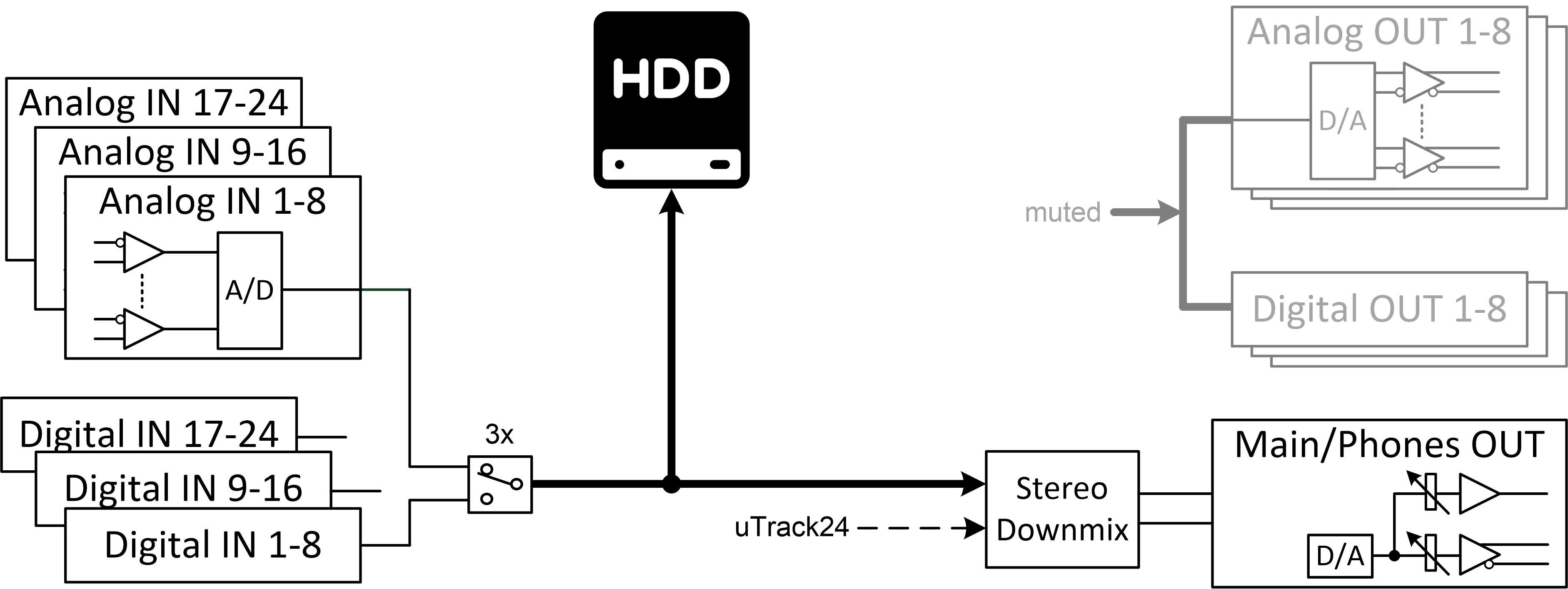 Audio path Recording